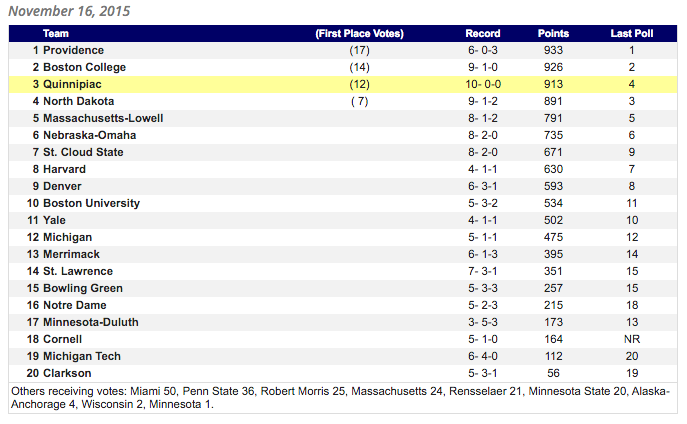 Quinnipiac men's ice hockey up to No. 3 in latest USCHO.com poll
